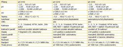 pH 3110 SET 2 - 2